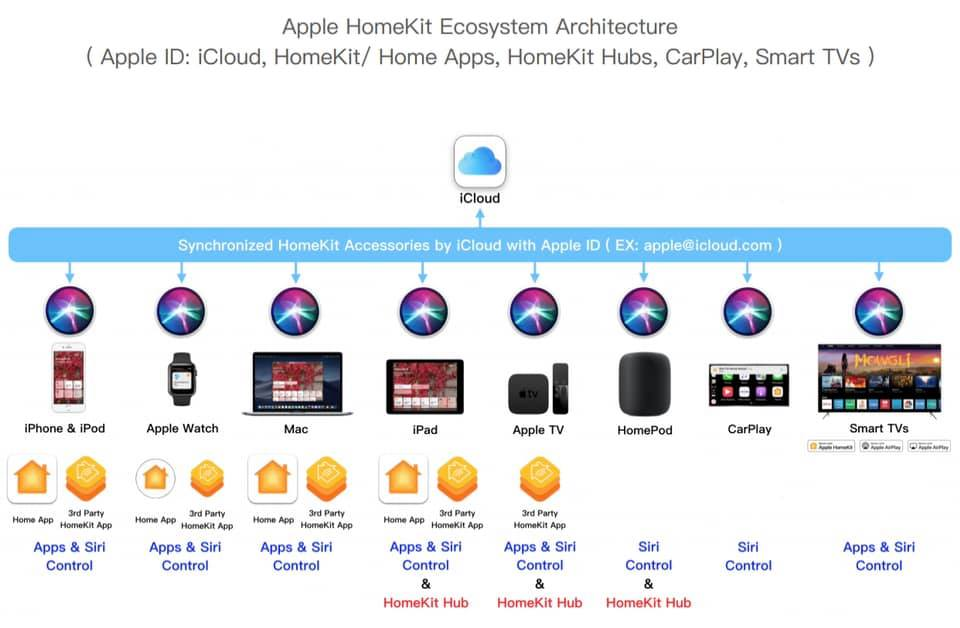 cach-apple-home-hub-hoat-dong