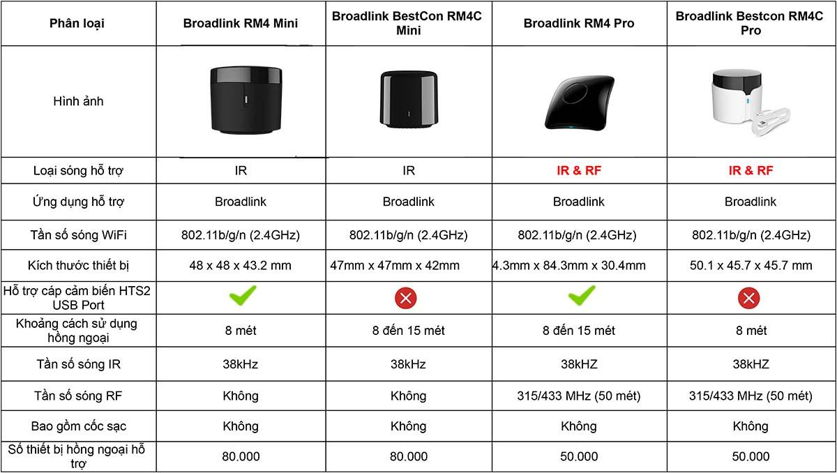 So sánh các thiết bị Broadlink IR Smart homekit
